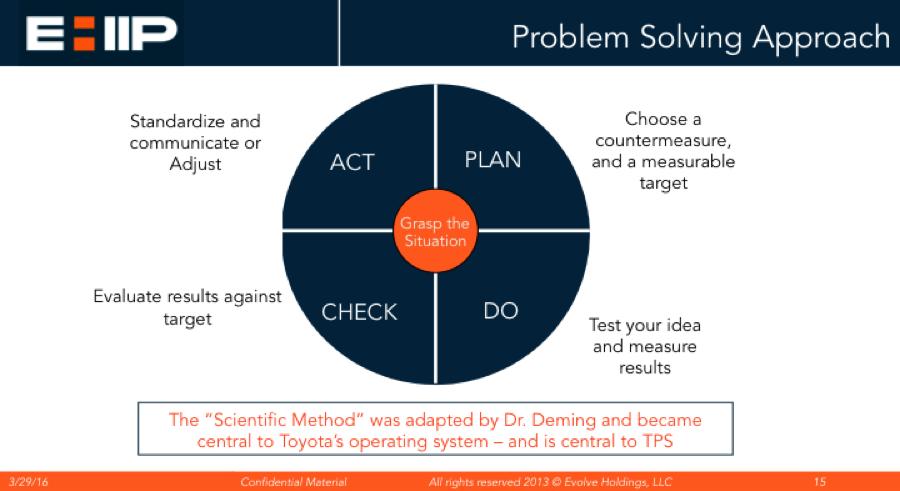 Lean Problem Solving