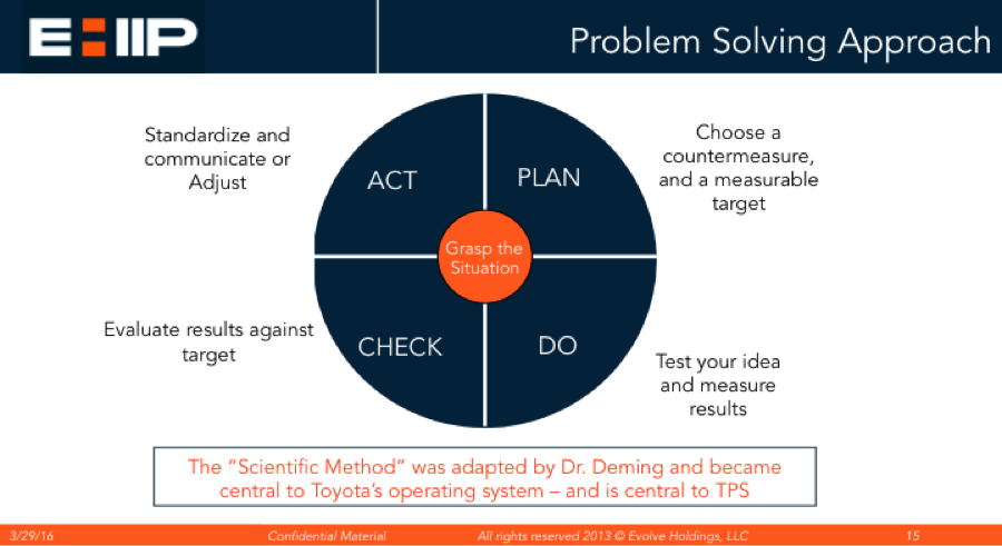 Lean Consulting Problem Solving